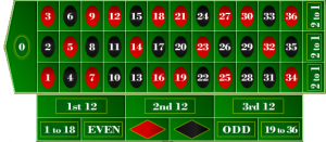 Competition from Online Casinos